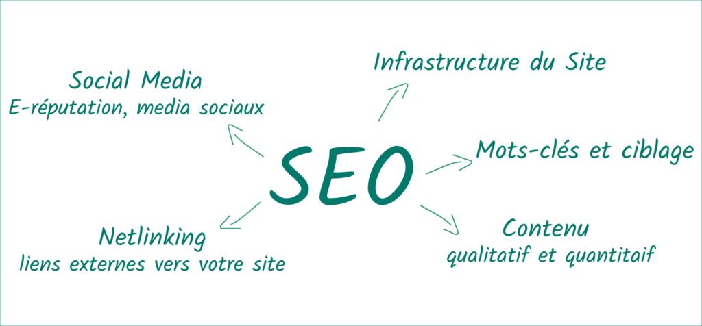 Referencement naturel ou SEO inclut Social Media, infrastructure du site, mot-clé, contenu, netlinking