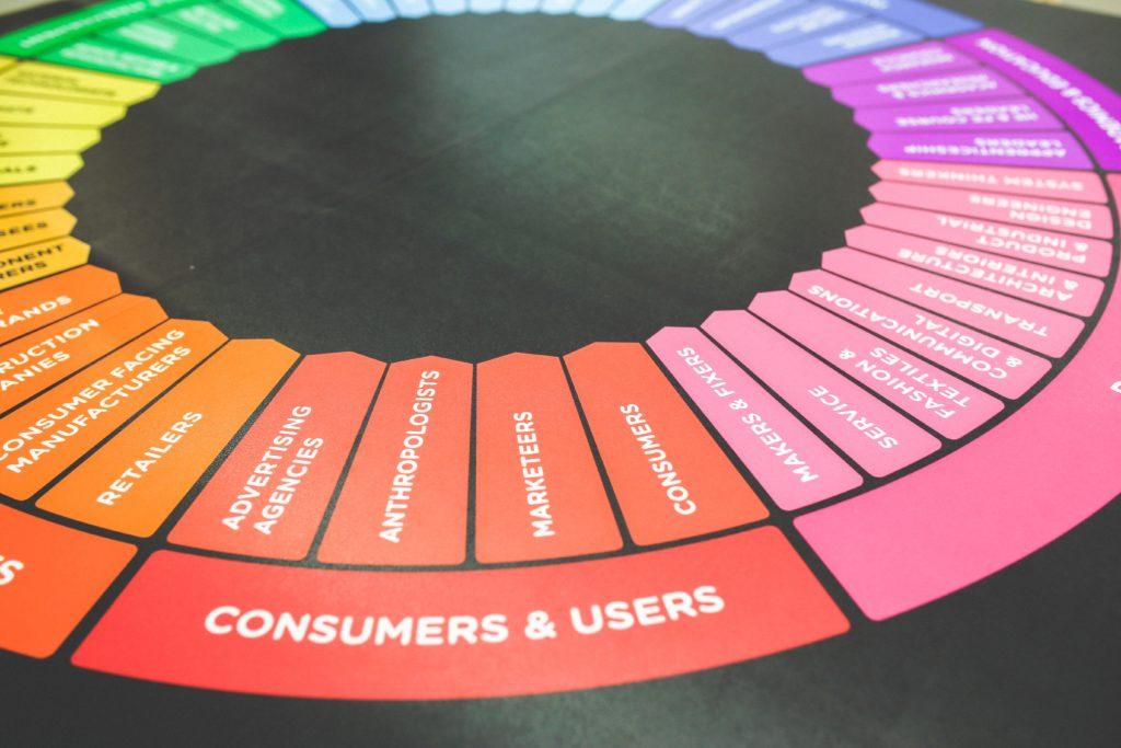 Définir sa cible de clientèle : Où, quand, comment consomme-t-elle ?